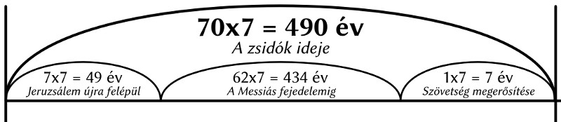 490 év