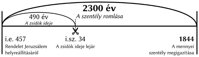 2300 év