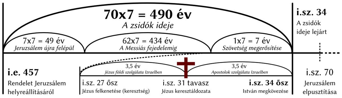 490 év - teljes